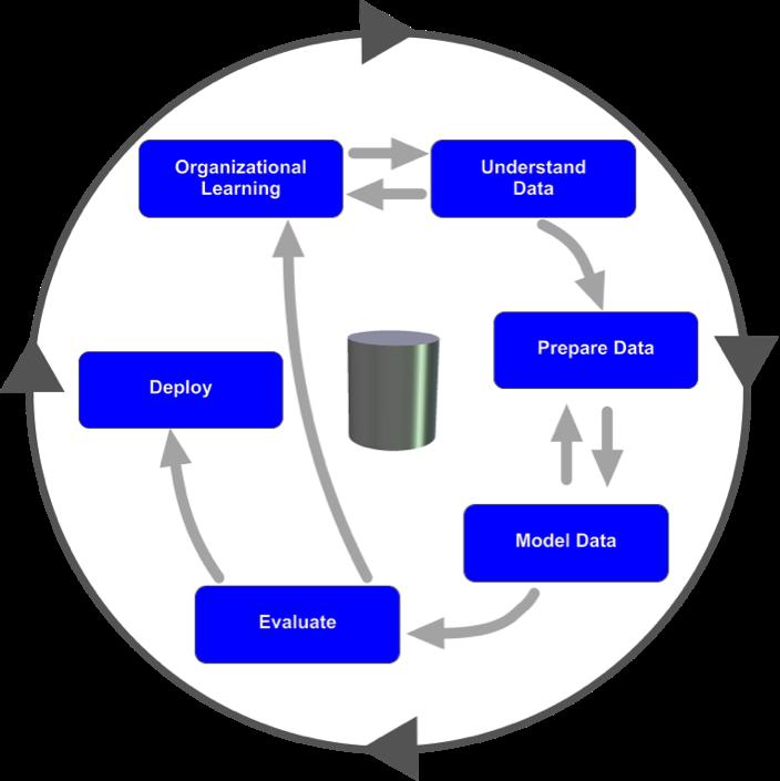 CRISP-DM life cycle