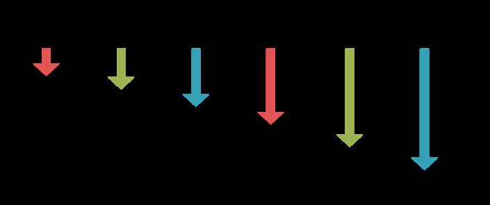 DSLC life cycle